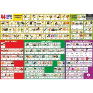 44 Sounds Desktop Chart
