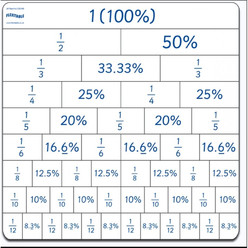 Fractions and percentages side on flexitable